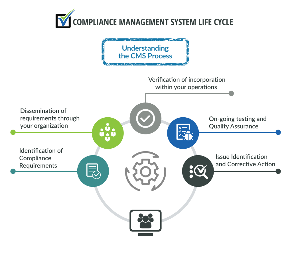 Compliance Management System Cms Vendorview360